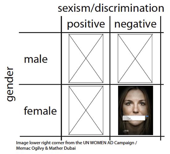 sexism