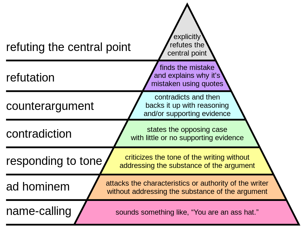 Grahams_Hierarchy_of_Disagreement