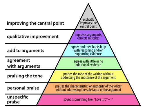 hierarchy_of_agreement.png