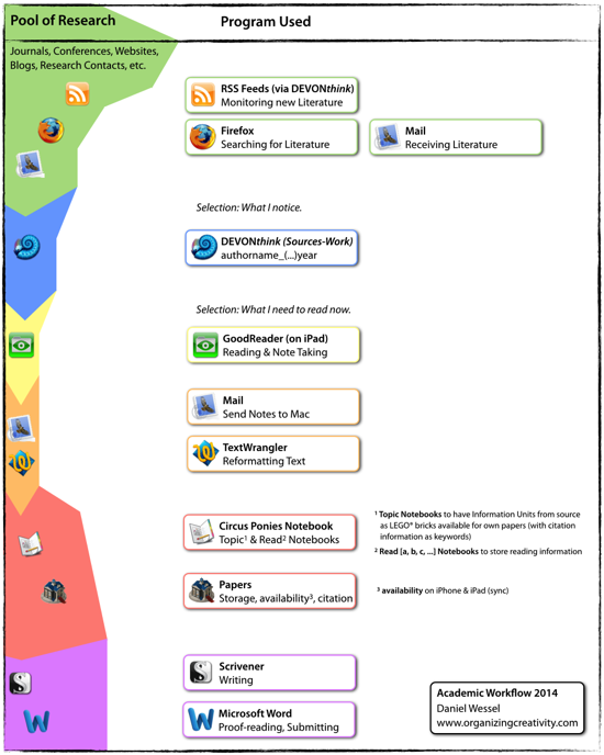 workflow_2014_550.png